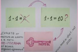 1 + 1 вече не е равно на 2, а на 10! Как?