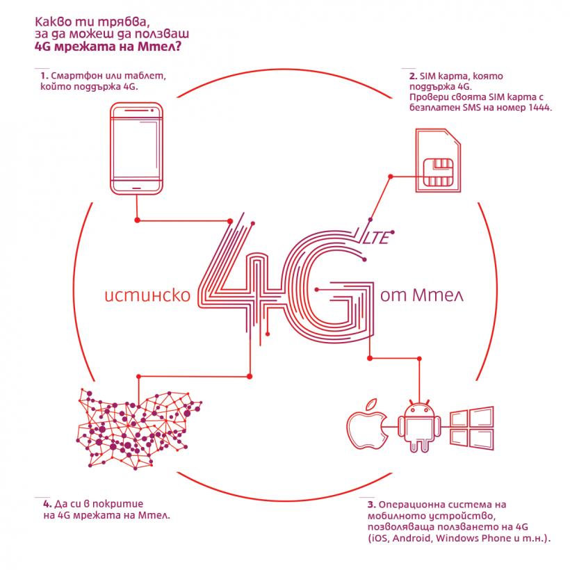 Какво трябва за 4G