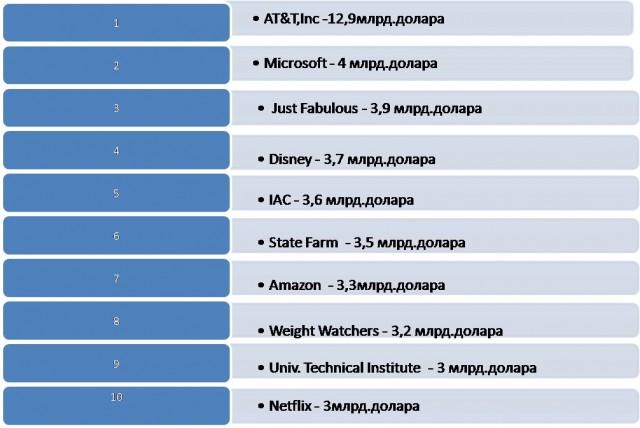 Десетте компании, изхарчили най-много средства за реклама в социалните мрежи