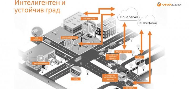LoRa -мрежа от ново поколение, която може да превърне София в умен град
