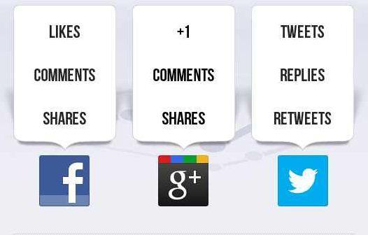 Измерима ли е социалната ангажираност във Facebook и Twitter?
