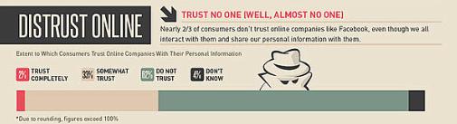 2/3 от хората не вярват във кампаниите, които се случват във Facebook, въпреки че го използват ежедневно.