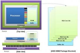 Samsung започва масово производство на първата в света HBM2 DRAM памет