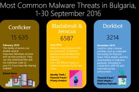 Анализ на Microsoft показва, че онлайн потребителите в София, Варна и Пловдив са подложени на най-много кибер атаки