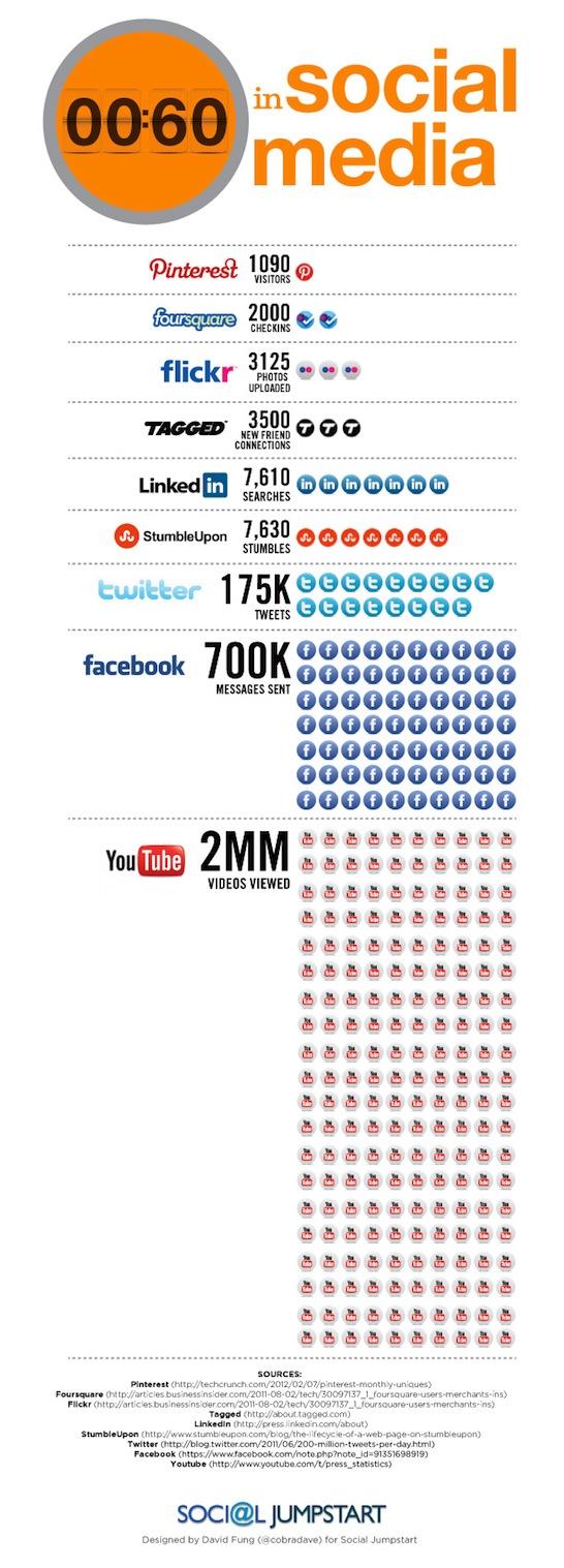 какво се случва за минута в Интернет
