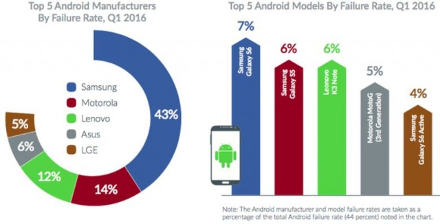 Android-failure-rate-Q1