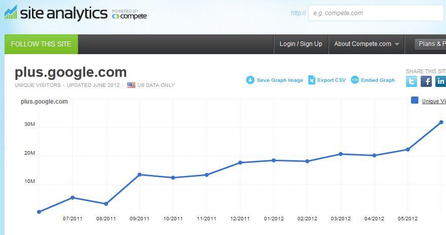 31,9 милиона посетители през ЮНИ 2012.