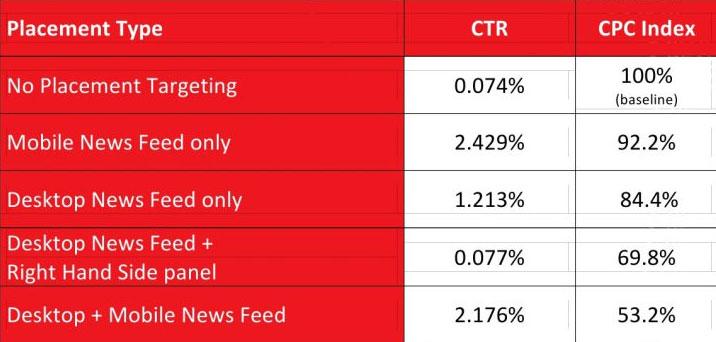Виждаме, че пускането на реклама, предназначена за мобилни устройства, чрез Facebook е по-ефективна, стане ли въпрос за постовете на брандовете.
