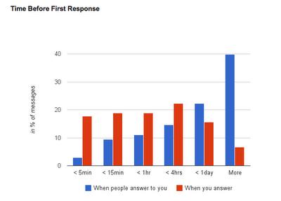 Време преди първия отговор - след колко време отговаряте