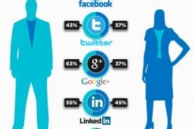 Къде са потребителите? Facebook, Twitter, Google+, LinkedIn или Pinterest?