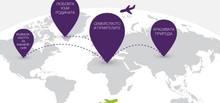 """Само в рамките на няколко часа повече от 450 пътници, излитащи и заминаващи на летище София, записаха на специални табла защо са избрали да живеят и работят в чужбина и какво би ги накарало да се върнат в България и да градят кариера тук. Някои от най-популярните мотиви за заминаване се оказаха желанието за по-добра професионална реализация, по-добри условия на живот, по-качествено образование. При отговорите на въпроса """"Защо бих се върнал в България"""" най-често хората споделяха, че това са близките и семейството, приятелите, природата. Не липсваха и емоционални отговори като """"Обичам България!"""" и """"Не мога без родината си, тя е прекрасна!"""", """"Това е моят дом"""". """"Благодарим на всички, които се включиха – тази обратна връзка е важна не само за нас като работодател, но и за бизнеса в България"""" - споделиха организаторите от TELUS International Europe. """"Нашата мисия е да създадем такива условия за кариера, че младите и образовани хора да изберат да се върнат тук, получавайки всичко – професионална реализация и едновременно с това щастието да живееш сред близки и обичани хора. До края на годината искаме да върнем 150 българи с конкретно предложение, което предстои да обявим тези дни""""- добавиха те. TELUS International Europe е водещ доставчик на услуги в сферата на BPO и ITO, който от 2004 г. насам предоставя висококачествени услуги за аутсорсинг на бизнес процеси. В компанията работят повече от 3500 служители на територията на 7 центъра в София, Пловдив (България), Букурещ и Крайова (Румъния), както и Манчестър и Канок (Великобритания). Компанията предоставя иновативно обслужване на клиенти по цял свят на повече от 35 езика. TELUS International Europe е горд член на семейството на TELUS International, който е доставчик на услуги за аутсорсинг на бизнес процеси с над 25 000 служители по целия свят - включително Канада, САЩ, Европа, Латинска Америка и Филипините."""