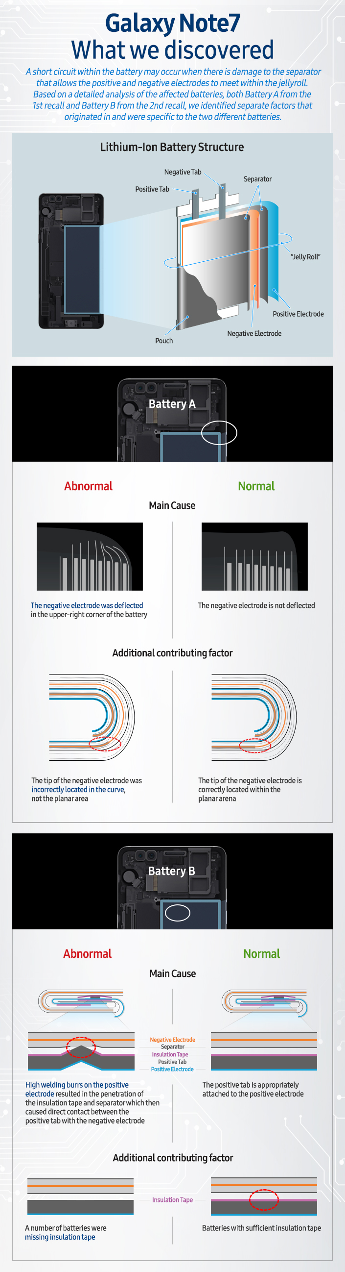 [Infographic] Galaxy Note7 What We Discovered