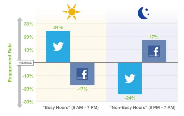 Увеличете и оптимизирайте вашите Tweets в Twitter