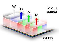 LG намира иновативно решение с добавянето на бял пиксел