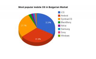 Мобилни устройства в Българският Интернет