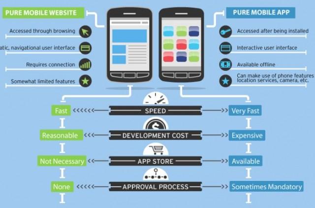 Мобилен сайт или Мобилно приложение? Кое е по-добре?