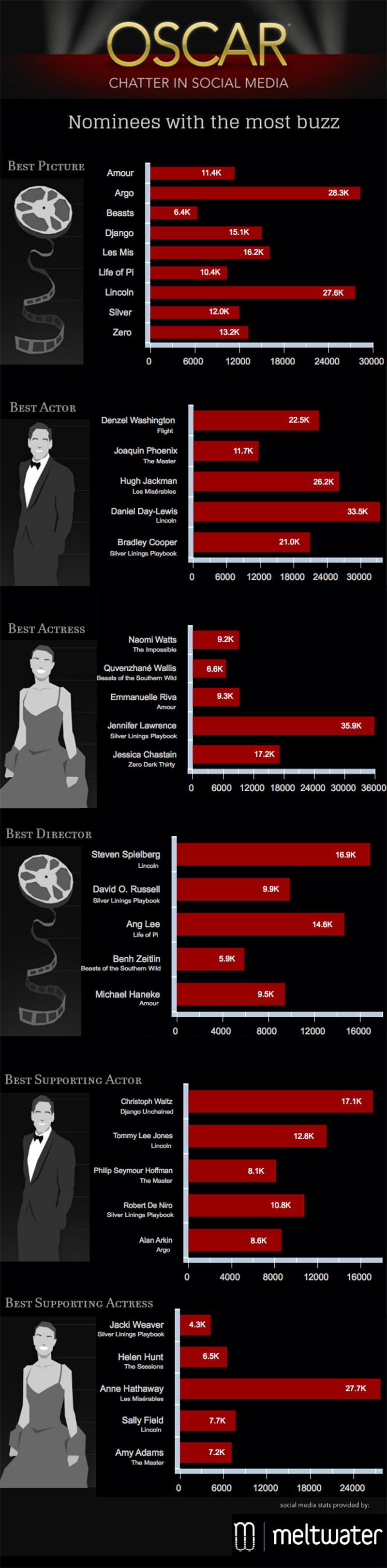 Дойде ред и на инфографиката, която Mashable публикуваха късно миналата нощ и която предвижда победителите.