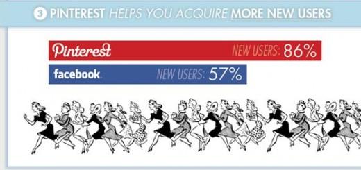 Потребителите на Pinterest купуват по-често онлайн и харчат повече от Facebook потребителите
