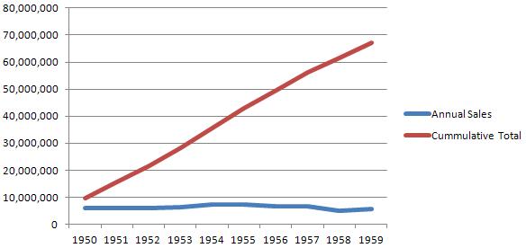 Годишни продажби на телевизори в САЩ