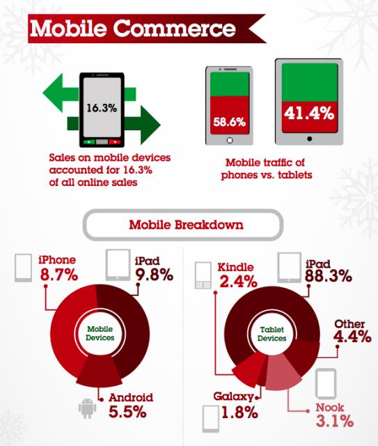 Делът на мобилните продажби вече е 16.26% (9.84% през 2011).