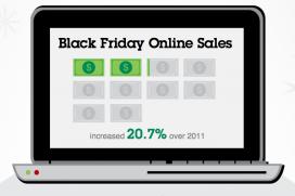 Относителният дял на социалните продажби спада, казват IBM Smarter Commerce
