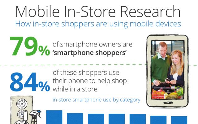 Колко често поглеждате към смартфона си, докато се разхождате в магазина?