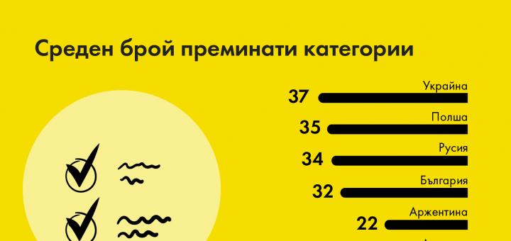 Българските програмисти са четвърти в света по най-широк спектър от познания в различните програмни технологии