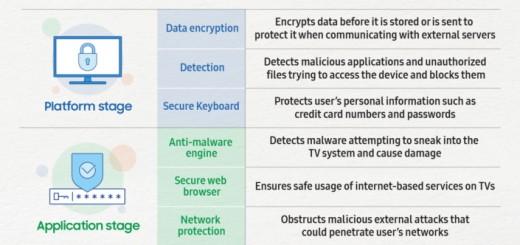 Как Samsung гарантира сигурността на вашите смарт телевизори