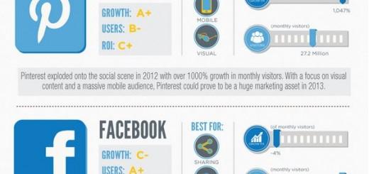 Вижте кой победи победи при социалните мрежи за 2013 година