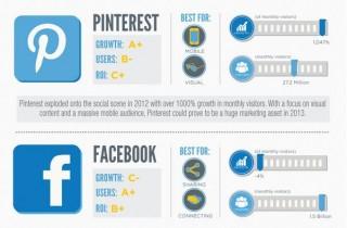 Вижте кой победи при социалните мрежи през 2012 година