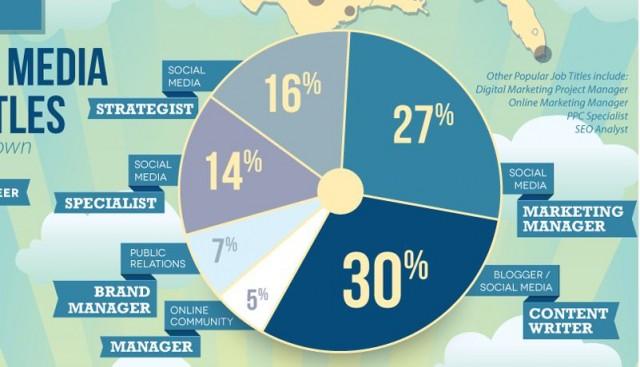 Заплати в социалните мрежи - инфографика