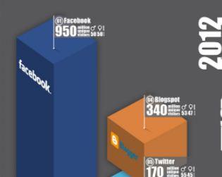 Най-посещаваните социални медии за 2012 Г.