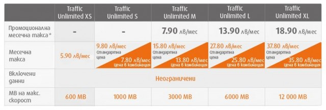 Trafic unlimited
