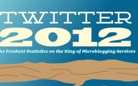 Всичко за Twitter през 2012 година
