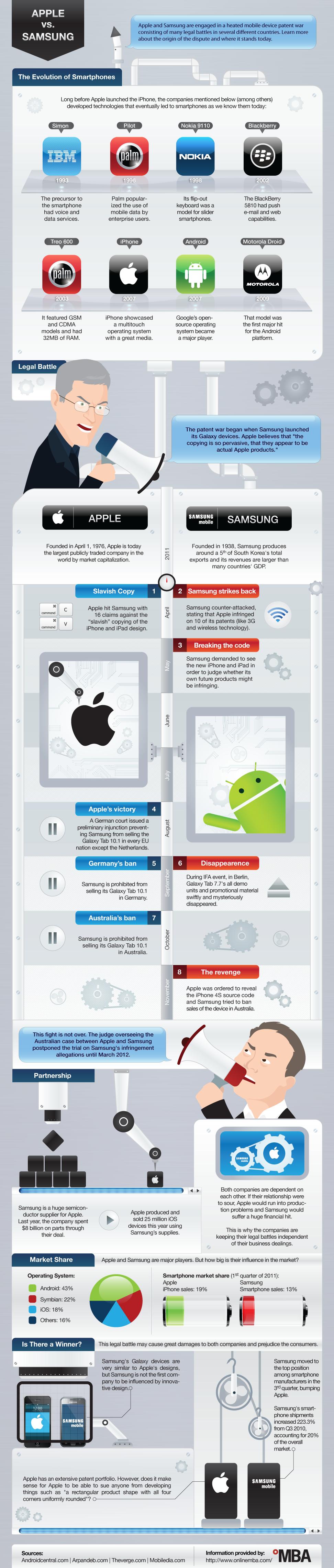 Apple срещу Samsung: Войната на патентите /Инфографика/