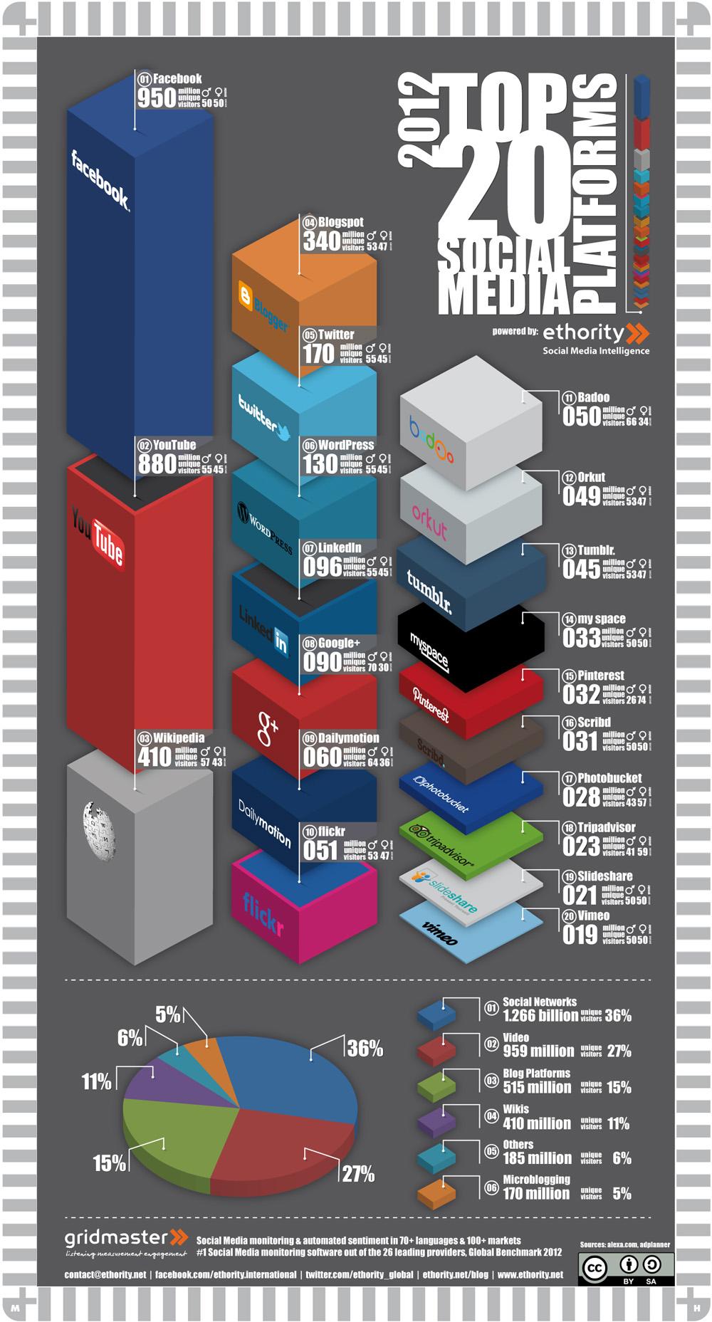 Но все пак тъй като разнообразието е огромно, ето и една инфографика, която ви дава представа за това кои са най-добрите 20 социални медии през 2012 година.
