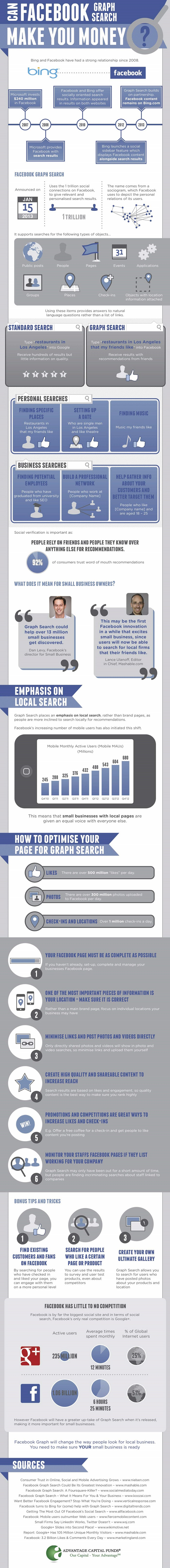 Can Facebook Graph Search Help You Make Money?