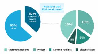 97% от разговорите за вас и вашите продукти и услуги в Twitter са без @иметонавашиябранд