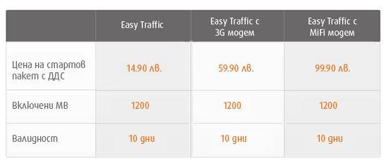 Easy Traffic