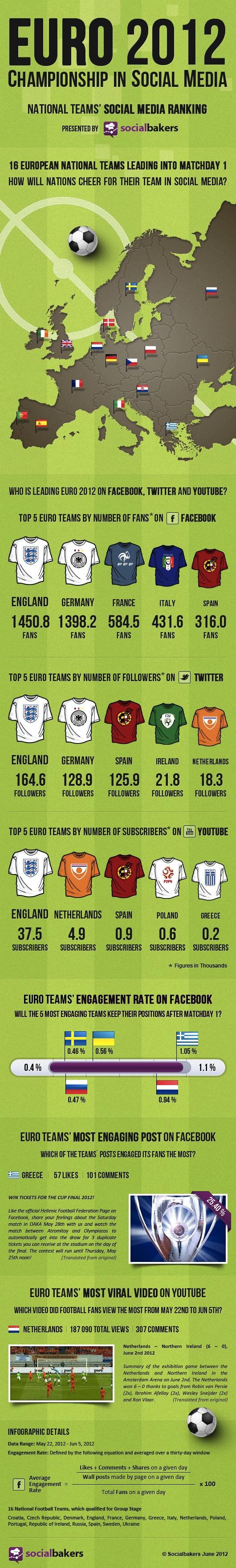 Кой ще спечели Euro 2012, кoи са вашите любими отбори?