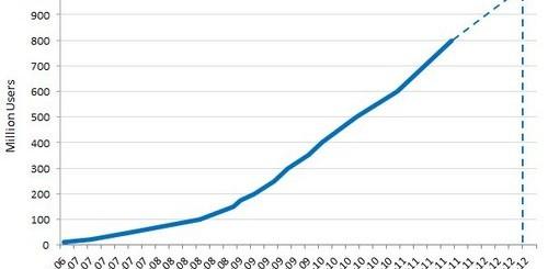 Прогнози: 1 млрд. потребители на Facebook през август