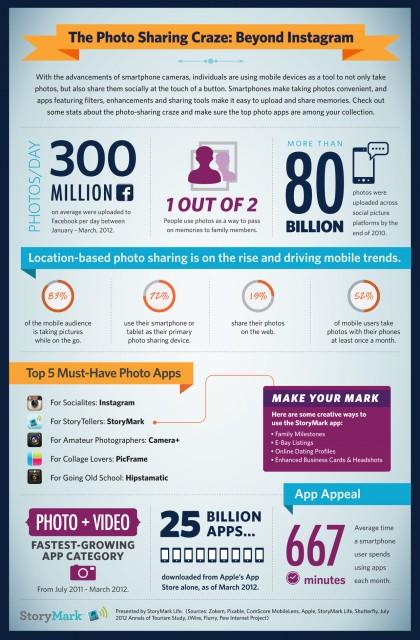 Ето и една инфографика на Storymark, която дава представа за тази лудост, наречена споделяне на снимки.