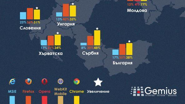 Промени в класацията на браузърите и тяхната популярност в Централна и Източна Европа