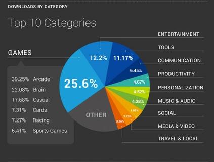 Интересното в графиката е, че приложенията за социални мрежи и видео имат едва 4% дял от всички свалени апликации.