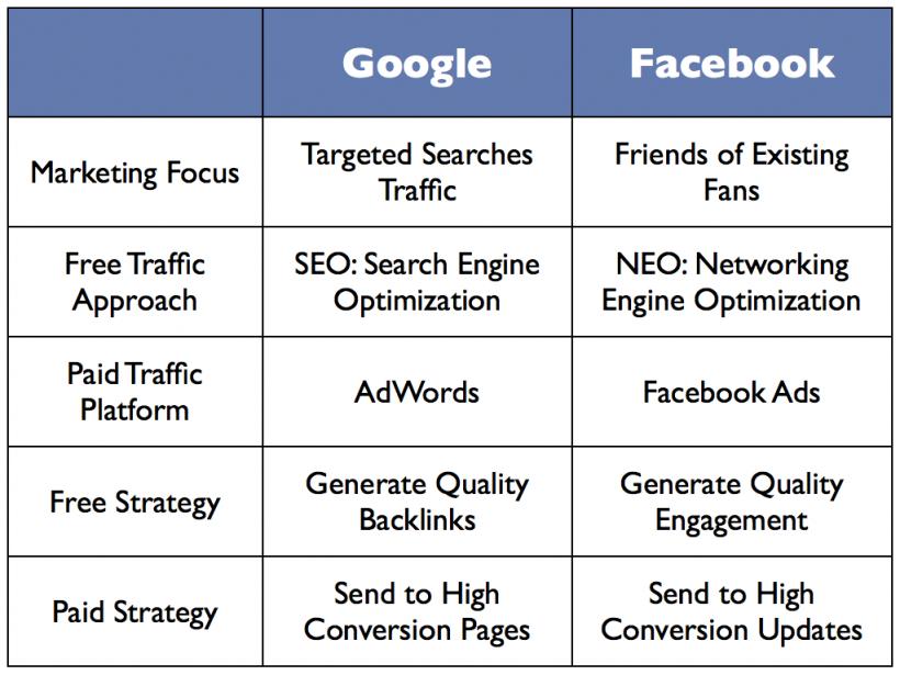 Google & Facebook Statistic