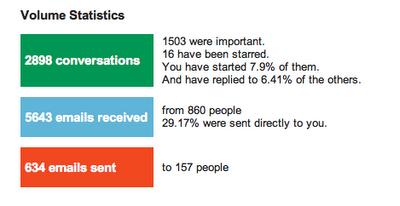 Статистики за трафика