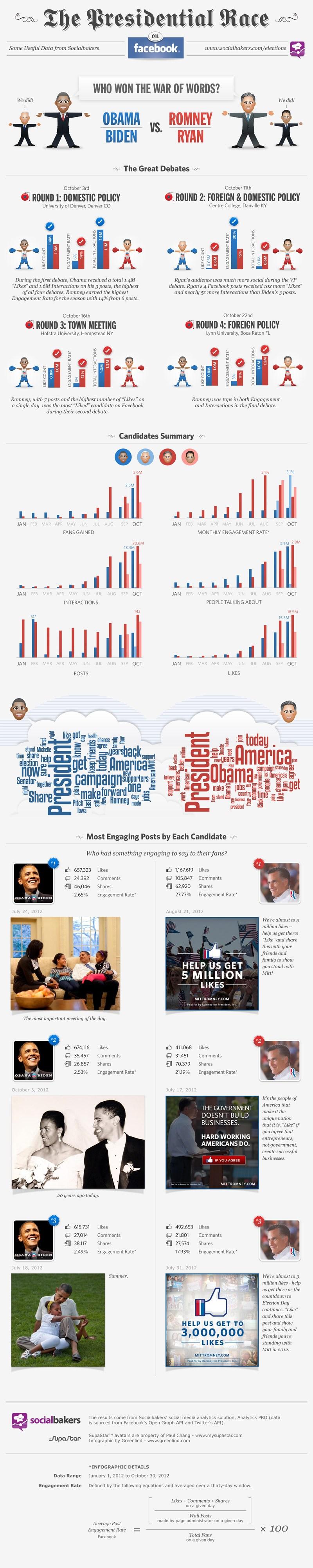 Инфографика избори USA 2012