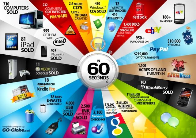 Kakvo_se_sluchva_v_Internet_na_vseki_60_secundi_Infografika_2