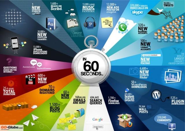 Kakvo_se_sluchva_v_Internet_na_vseki_60_secundi_Infografika