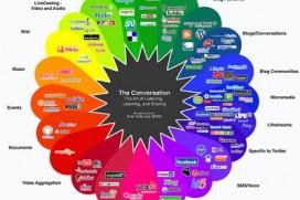 Кръговратът на социалните мрежи: Инфографика
